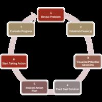 reverse burnout process